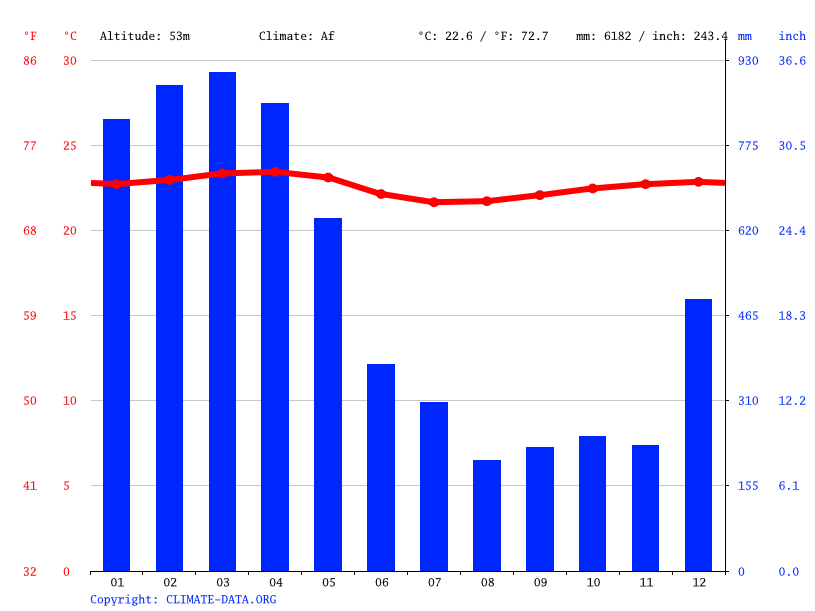 Climate graph // Weather by Month, Quevedo
