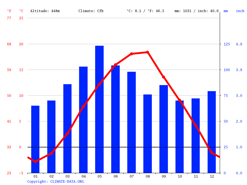 Climate graph // Weather by Month, Prijepolje