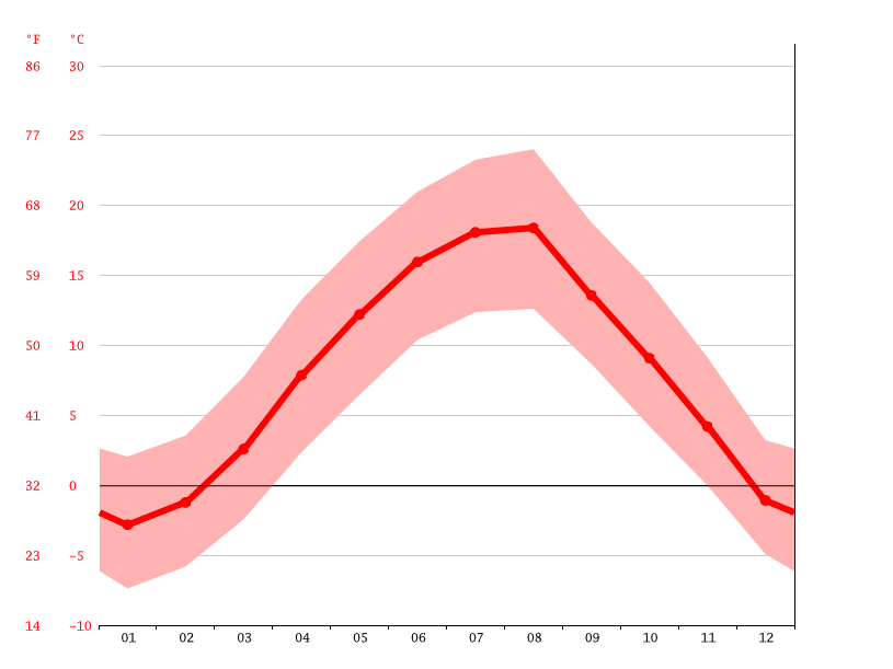 average temperature, Prijepolje