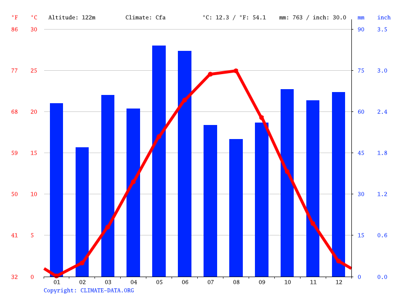 Climate graph // Weather by Month, Giaginskaya