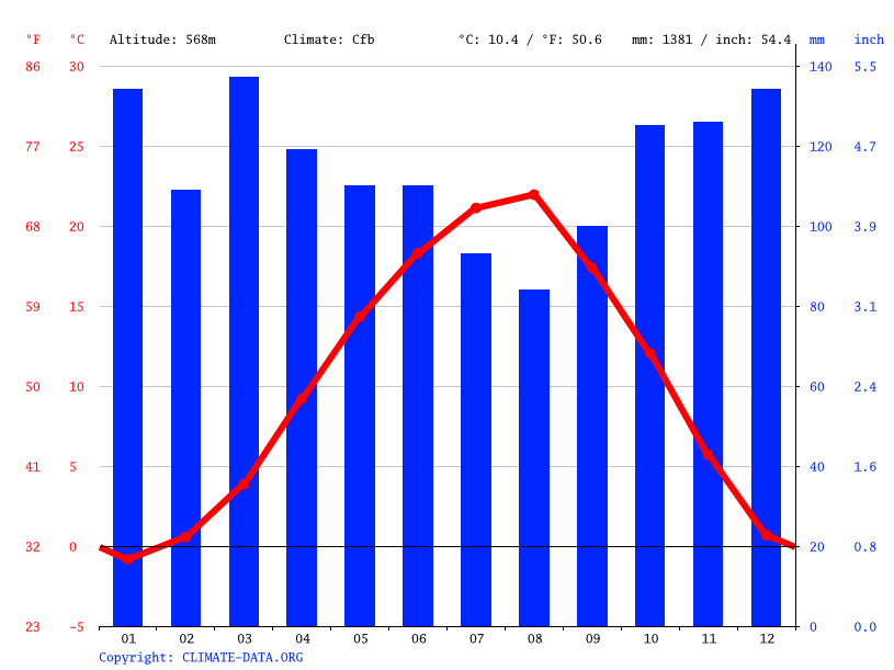 Climate graph // Weather by Month, Tkibuli