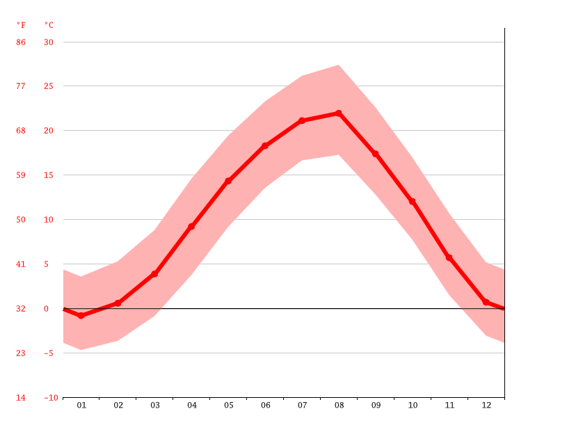 average temperature, Tkibuli