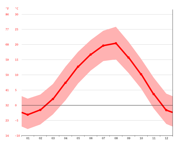 Temperature graph, Surami