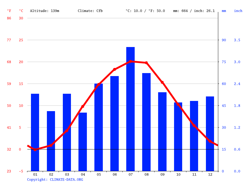 Climate graph // Weather by Month, Zielona Góra