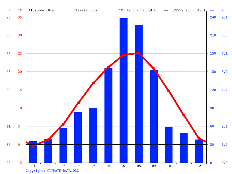 Climate graph // Weather by Month, Haburi