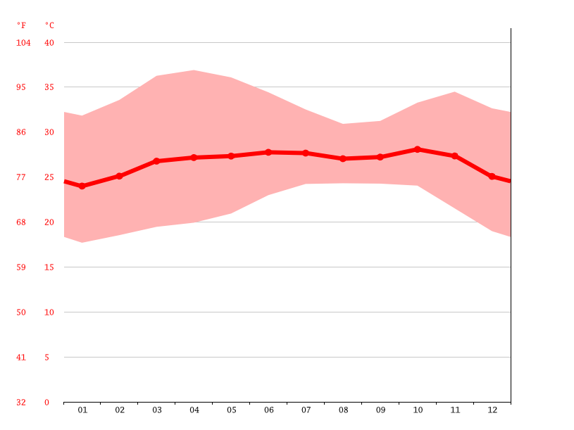 Temperature graph, Fatick