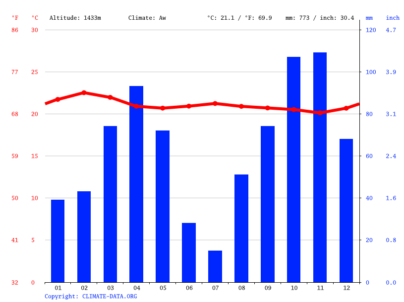 Climate graph // Weather by Month, Mbarara