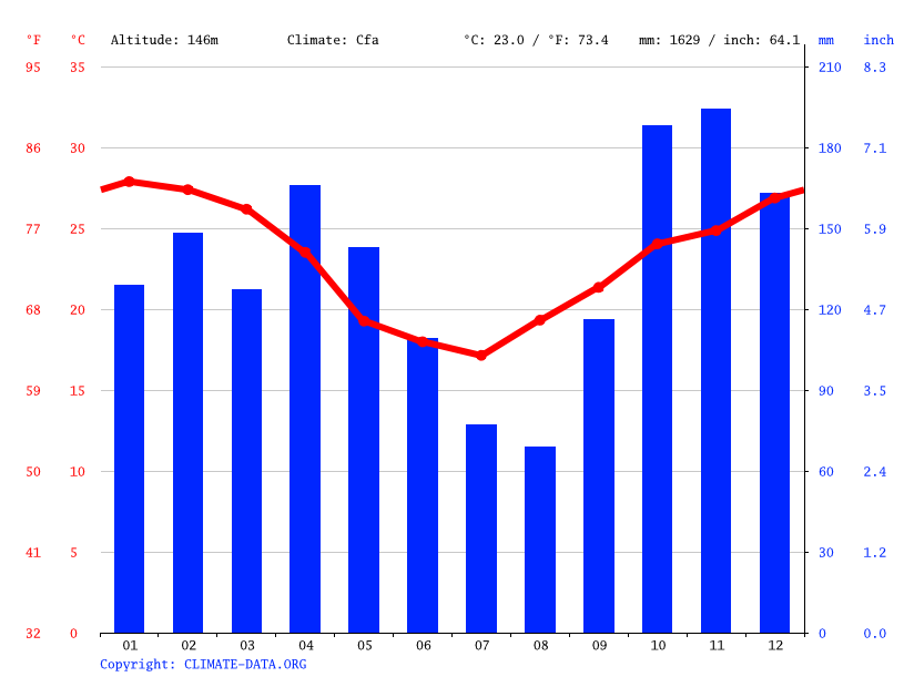 Climate graph // Weather by Month, Asuncion