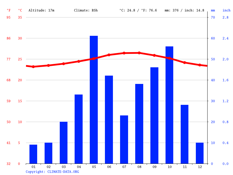 Climate graph // Weather by Month, Arcahaie