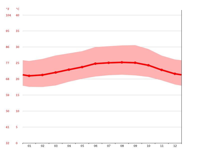 Temperature graph, La Vega