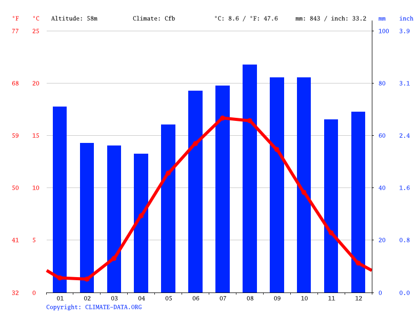 Climate graph // Weather by Month, Herning