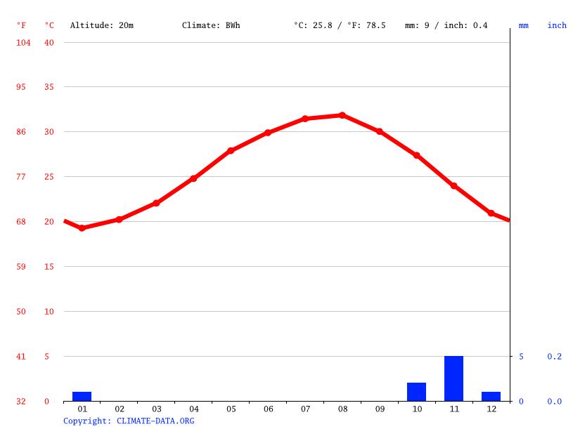 Climate graph, Al Shalaten