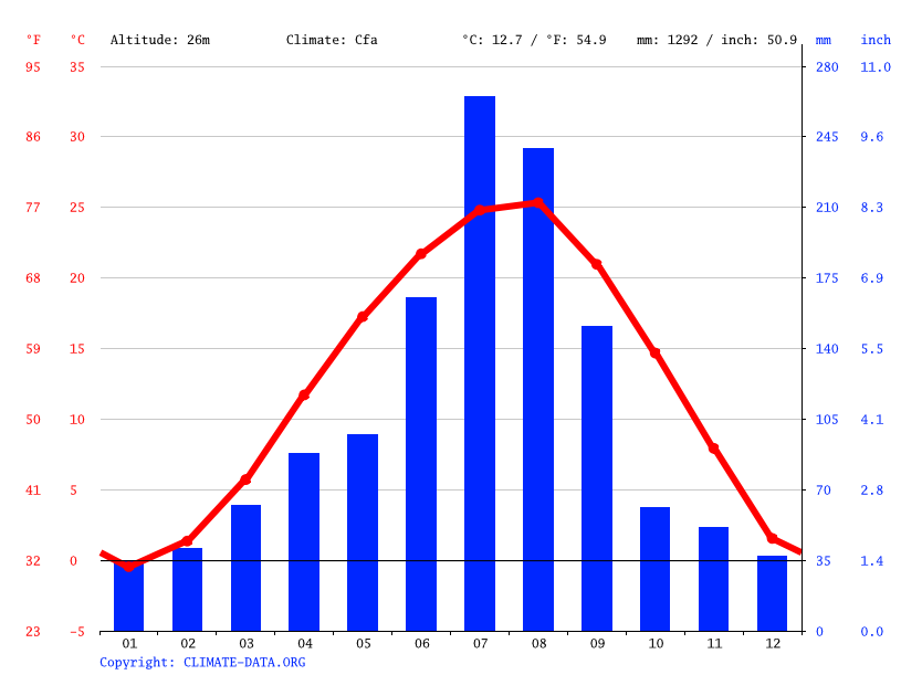Climate graph // Weather by Month, Janghangni