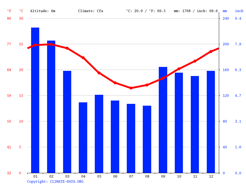 Climate graph // Weather by Month, Itajaí