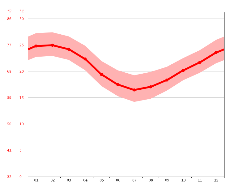 Temperature graph, Itajaí