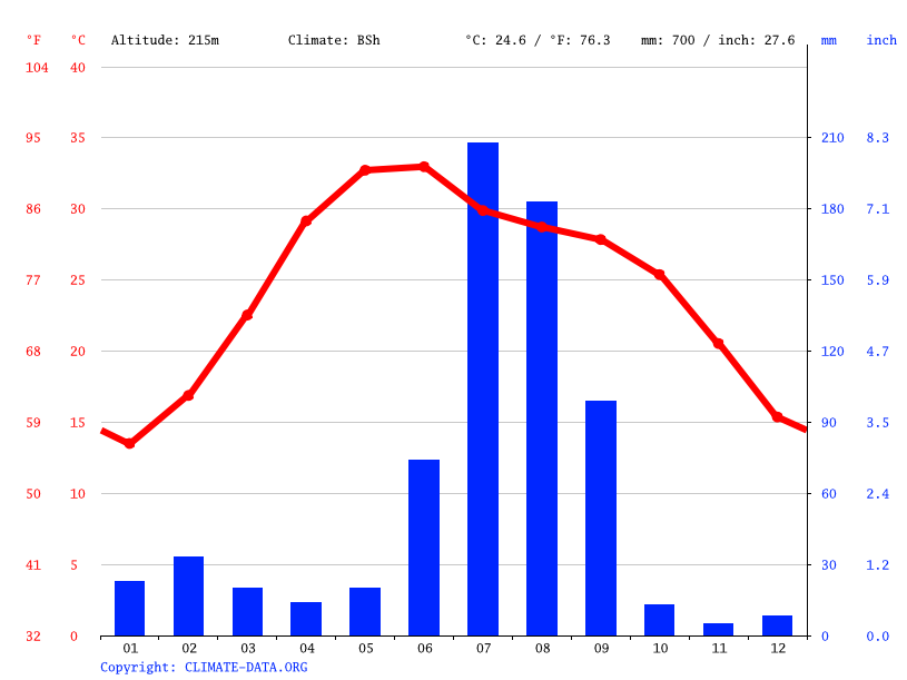 Climate graph // Weather by Month, New Delhi