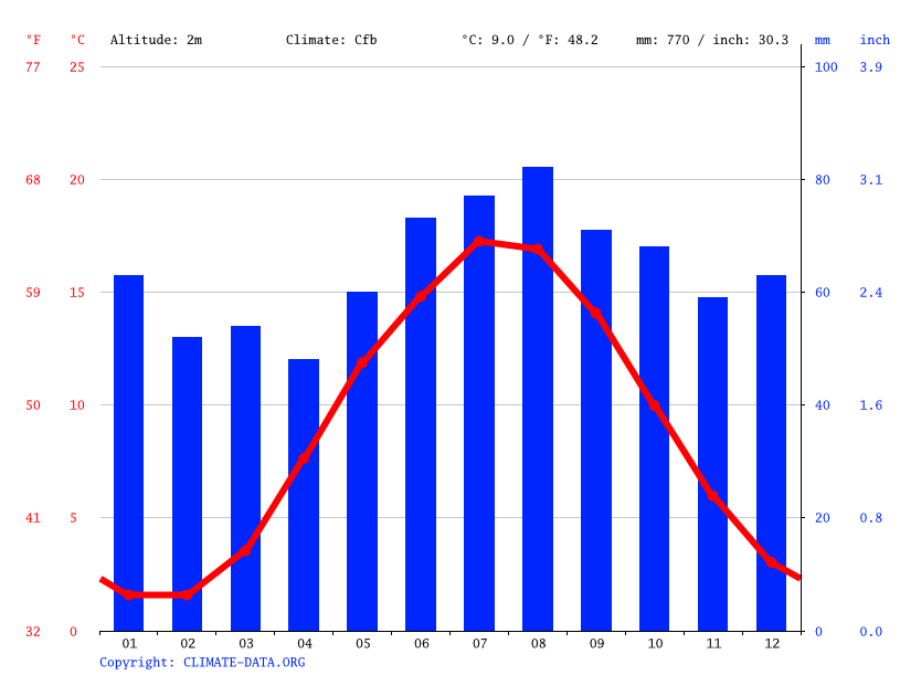Climate graph // Weather by Month, Kolding
