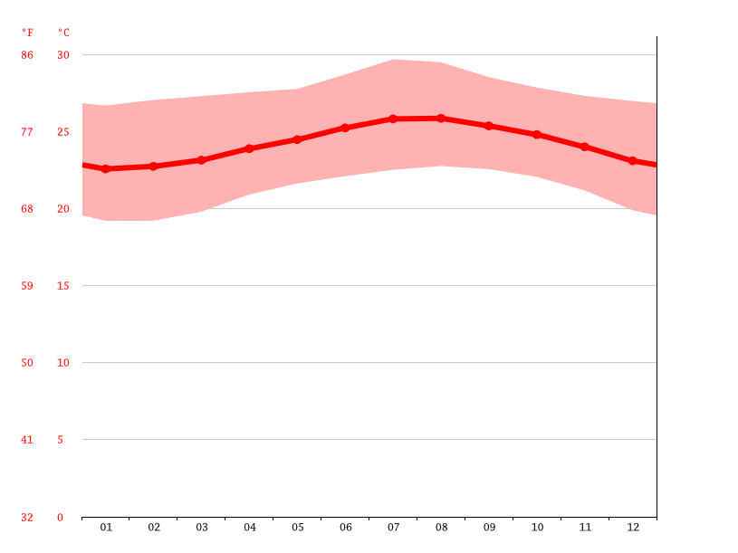 Temperature graph, Azua