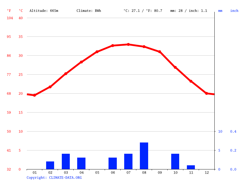 Climate graph // Weather by Month, Shibam