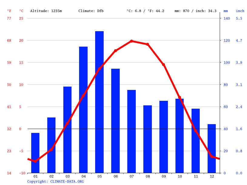 Climate graph // Weather by Month, Talas