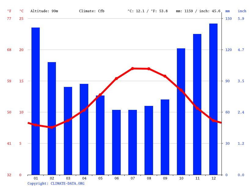 Climate graph // Weather by Month, Plougastel-Daoulas