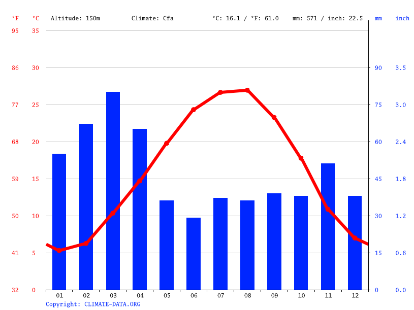 Climate graph // Weather by Month, Minudasht
