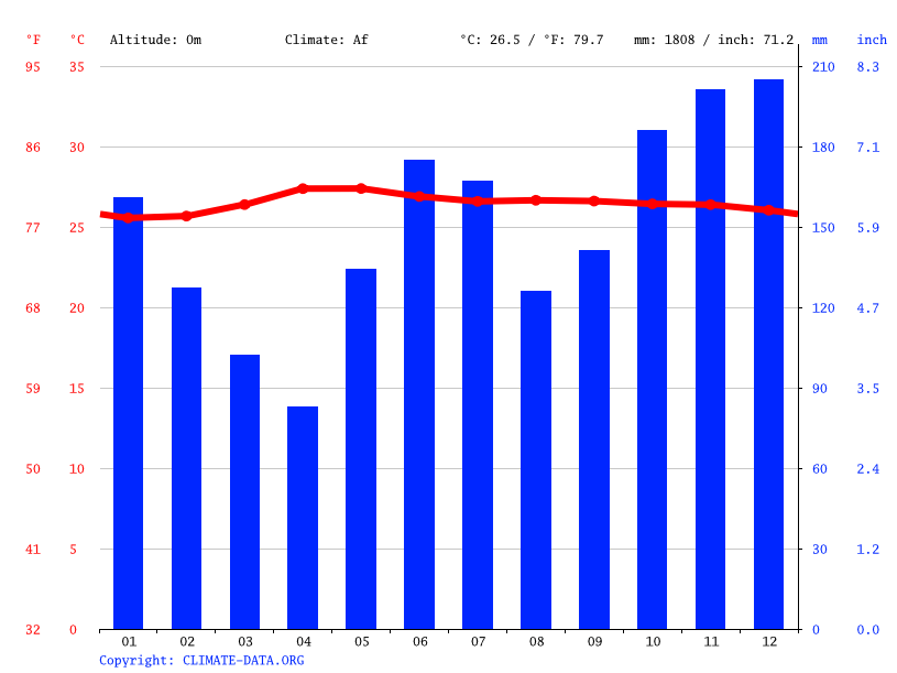 Climate graph // Weather by Month, Tagbilaran