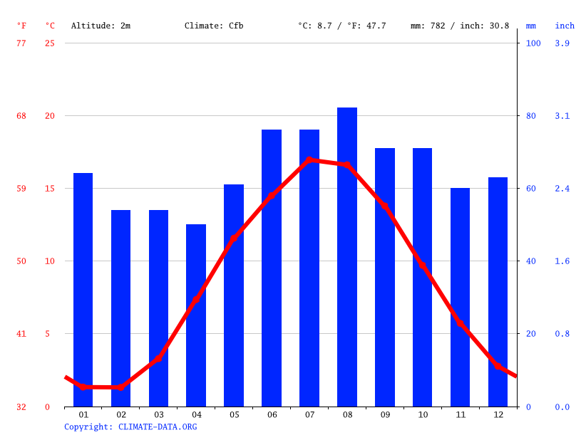Climate graph // Weather by Month, Vejle