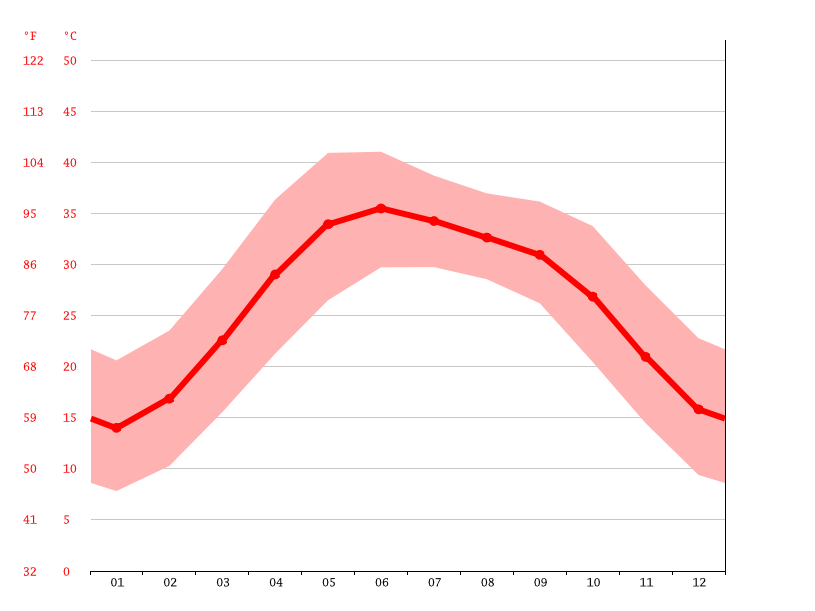 Temperature graph, Bahawalpur