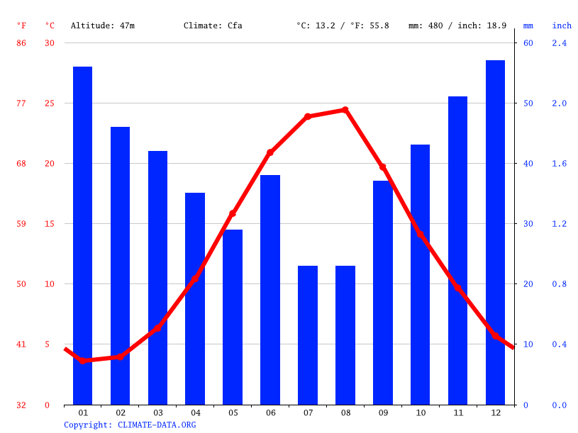 Climate graph // Weather by Month, Sevastopol
