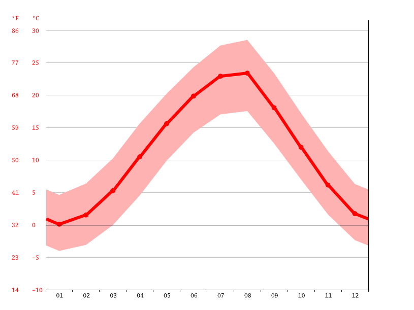 Temperature graph, Apsheronsk