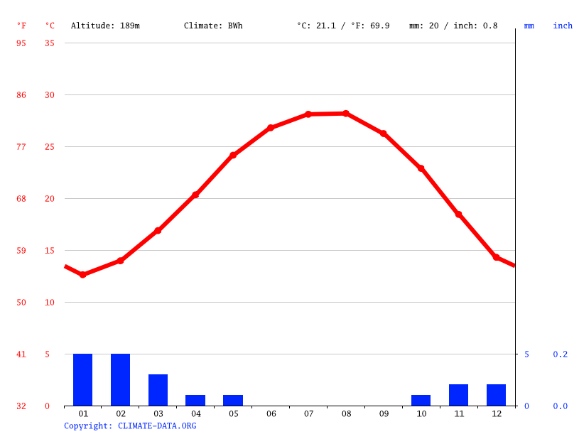 Climate graph // Weather by Month, Sherook