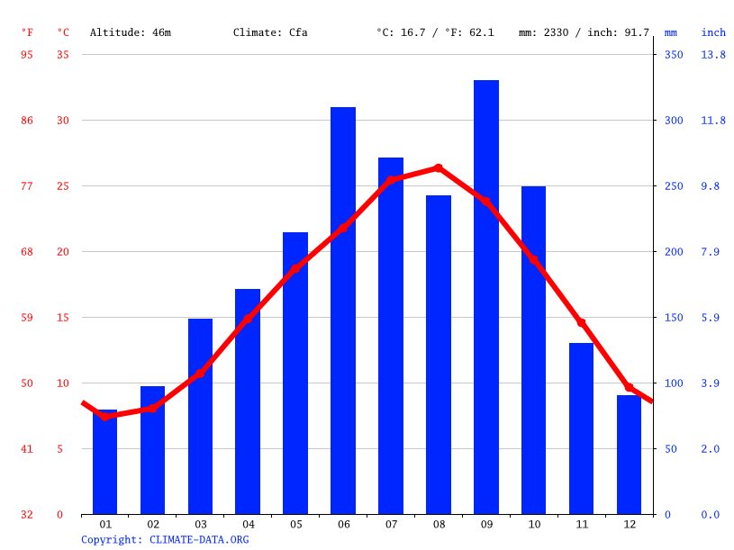 Climate graph // Weather by Month, Minami