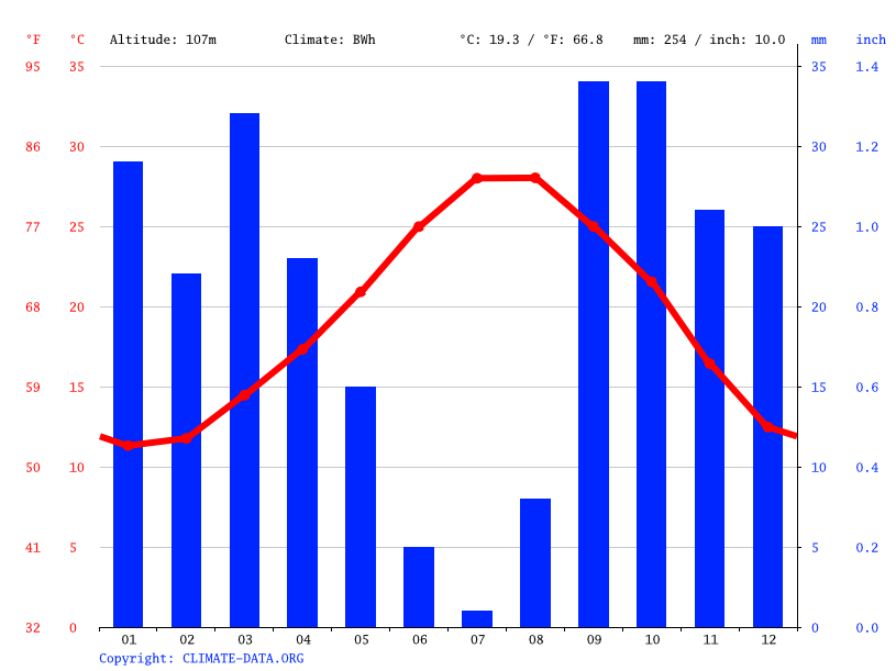 Climate graph // Weather by Month, El Jem