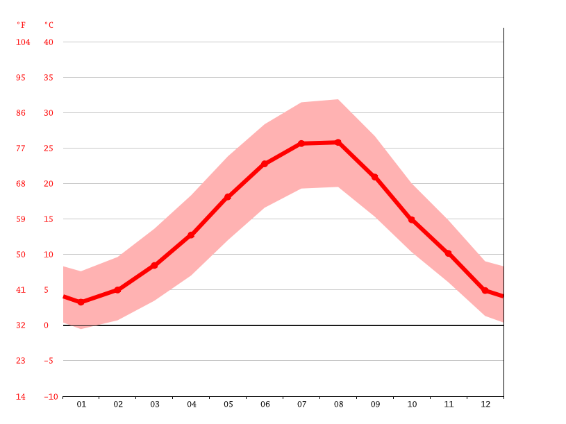 Temperature graph, Orestiada