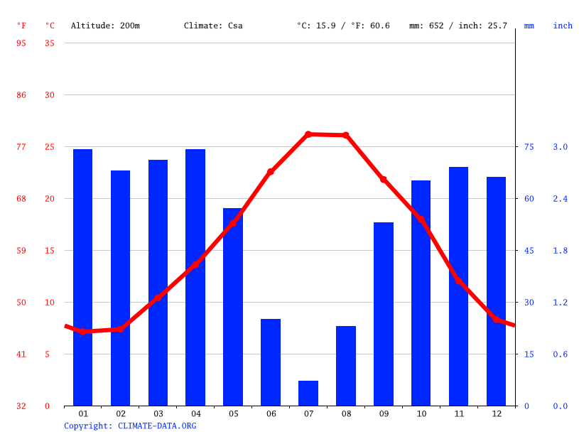 Climate graph // Weather by Month, غار الدماء‎