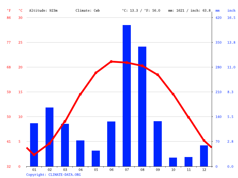 Climate graph // Weather by Month, Chamba