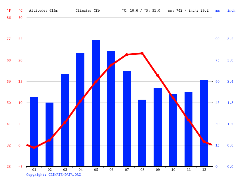 Climate graph // Weather by Month, Besianë/Podujevë