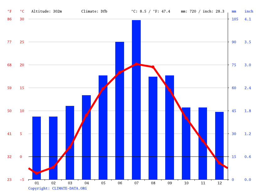 Climate graph // Weather by Month, Khmelnytskyi