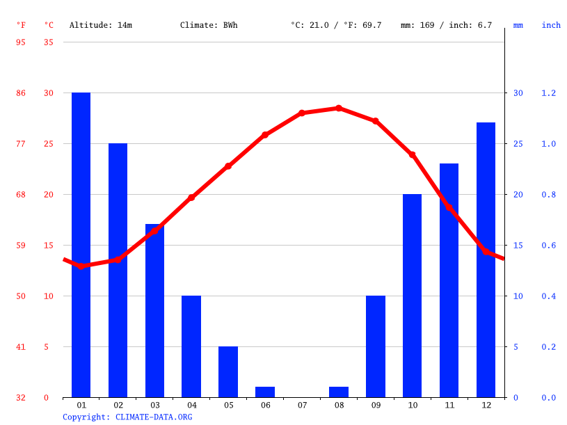 Climate graph // Weather by Month, Sabrata