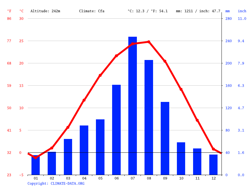 Climate graph // Weather by Month, Deokgyeri