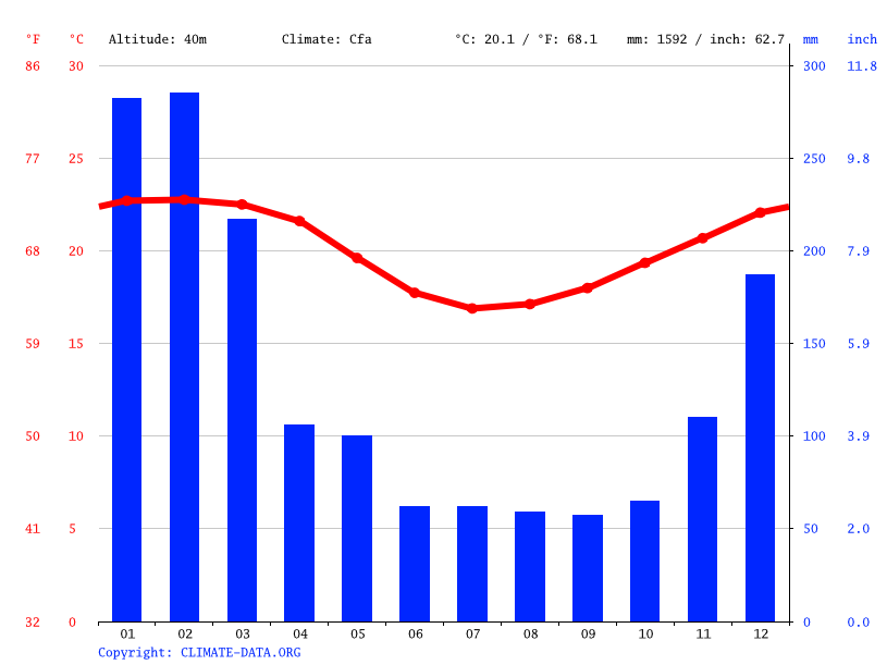 Climate graph // Weather by Month, Saint-Louis