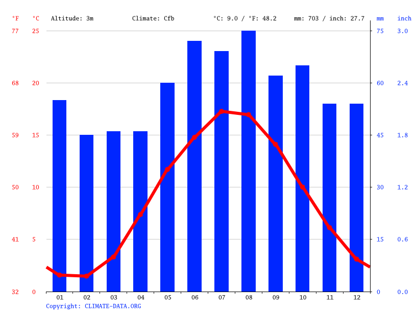 Climate graph // Weather by Month, Aarhus