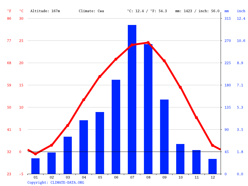 Climate graph // Weather by Month, Sinhangni