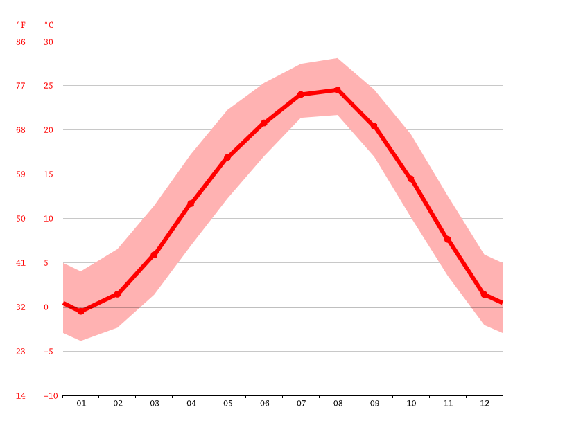 Temperature graph, Sinhangni