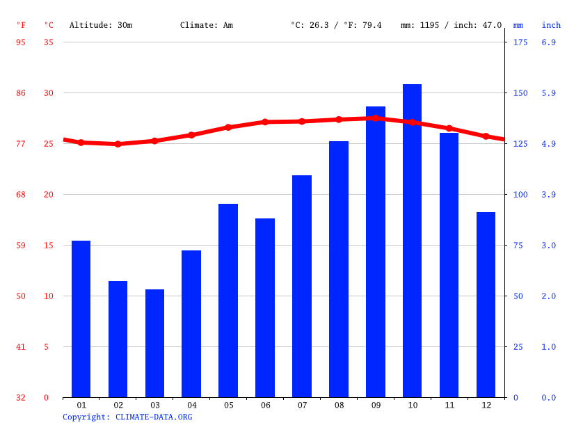 Climate graph // Weather by Month, Les Abymes