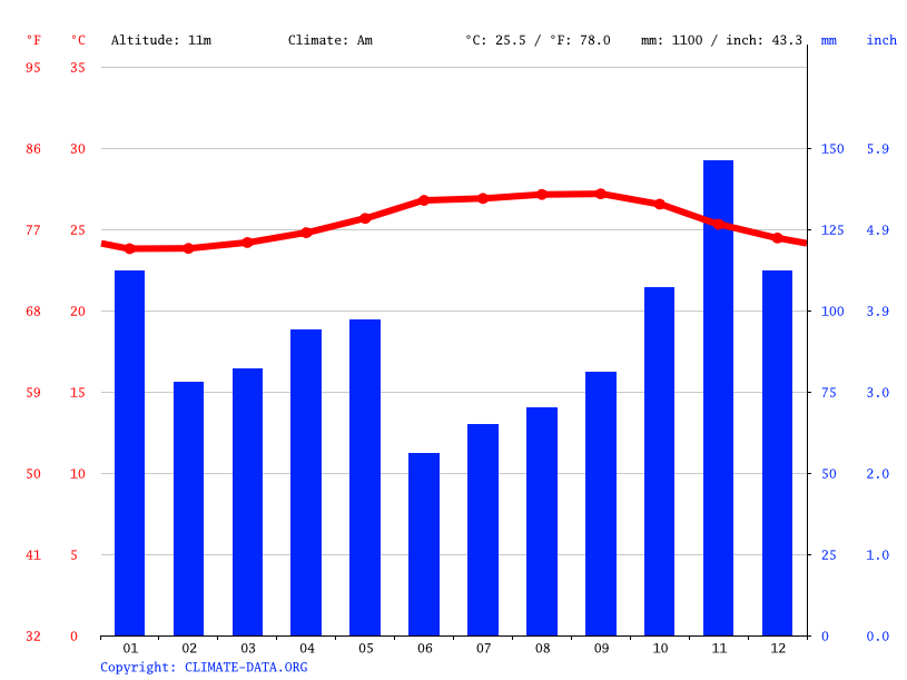Climate graph // Weather by Month, Sabaneta de Yasica