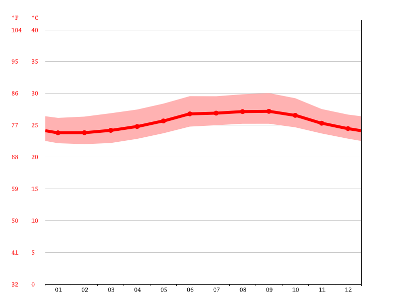 average temperature, Sabaneta de Yasica