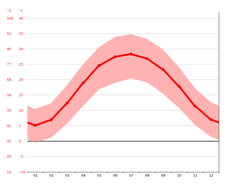 average temperature, Kuchlack