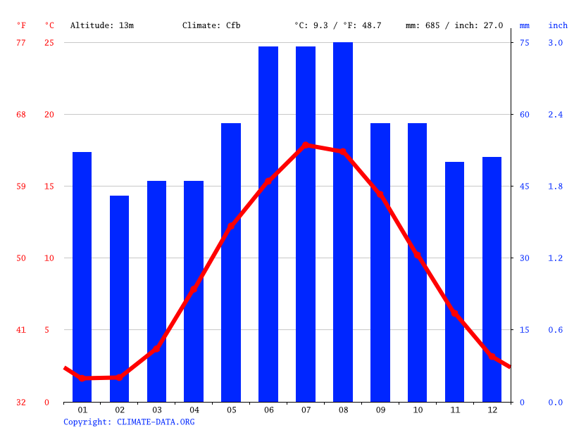 Climate graph // Weather by Month, Odense